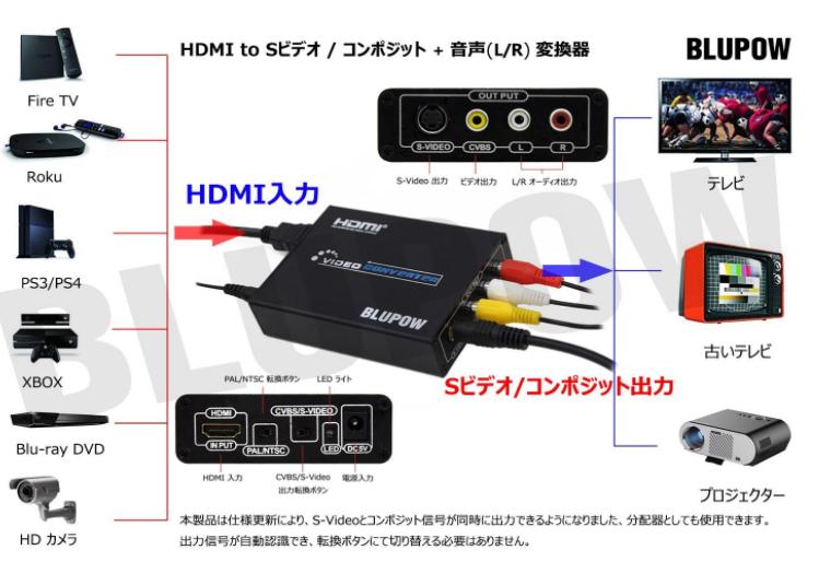 HDMIをアナログに変換するコンバーター