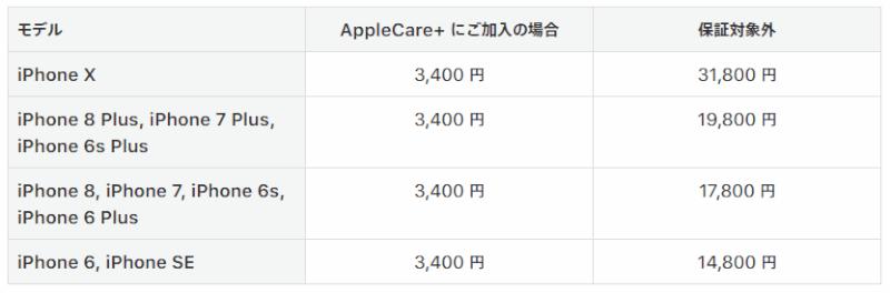 AppleCare+保証期間切れの画面修理代金は高い